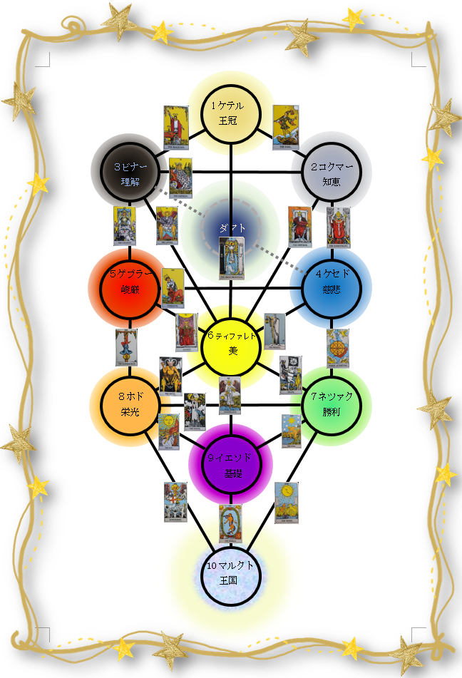 生命の樹 セフィロトの樹 treeoflife treeofsmil 22の小径 22のパス タロット