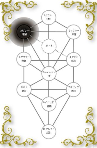 生命の樹 セフィロトの樹 treeoflife treeofsmile セフィラ ビナー 理解