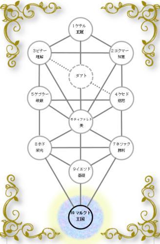 生命の樹 セフィロトの樹 treeoflife treeofsmile セフィラ マルクト 王国