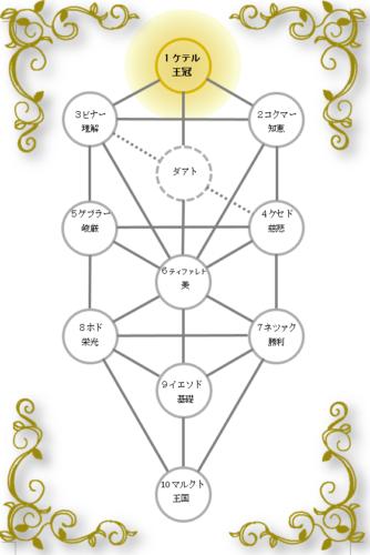 生命の樹 セフィロトの樹 treeoflife treeofsmile ケテル 王冠
