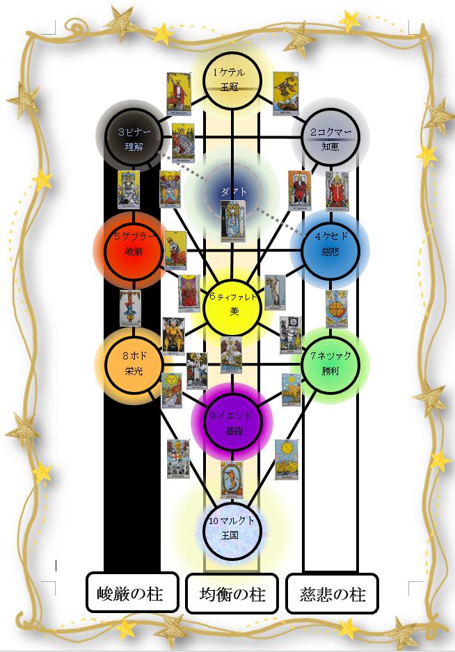生命の樹 セフィロトの樹 treeoflife treeofsmile 3本の柱