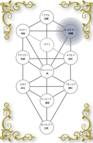 生命の樹 セフィロトの樹 treeoflife treeofsmile セフィラ コクマー 知恵