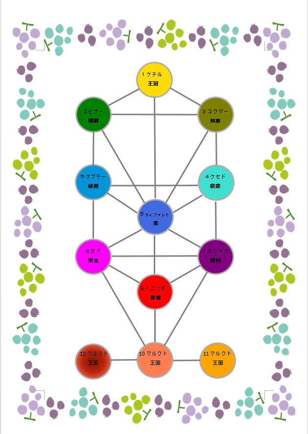 生命の樹 セフィロトの樹 treeoflife treeofsmile 生命の樹カウンセリング Tree of Life Counseling