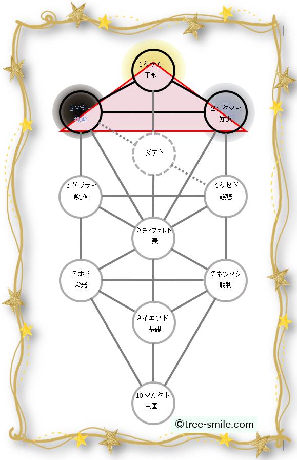 生命の樹 セフィロトの樹 treeoflife treeofsmile 至高の三角形
