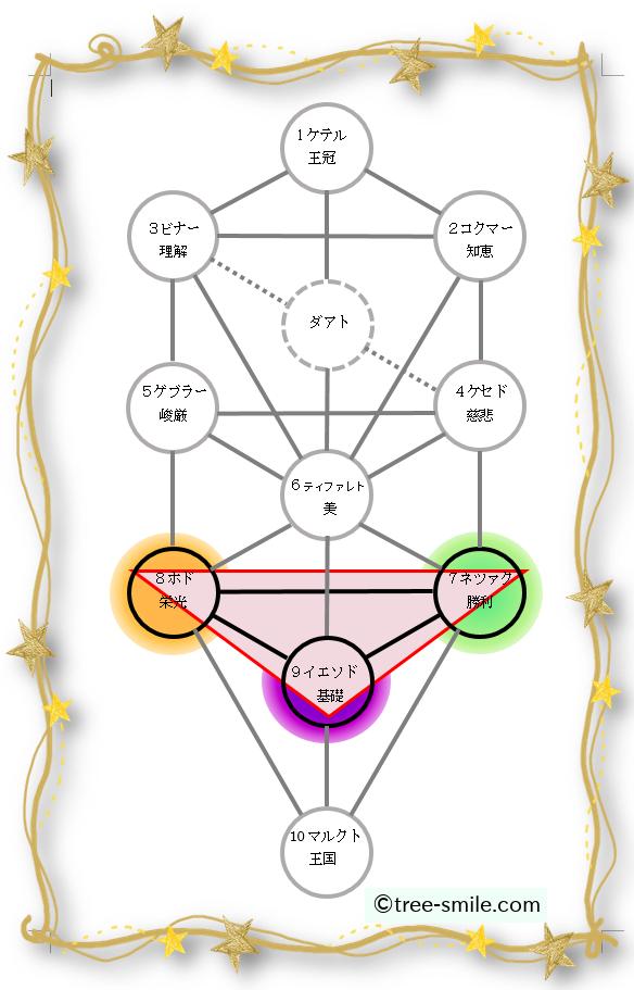 生命の樹 セフィロトの樹 treeoflife treeofsmile 星幽的三角形