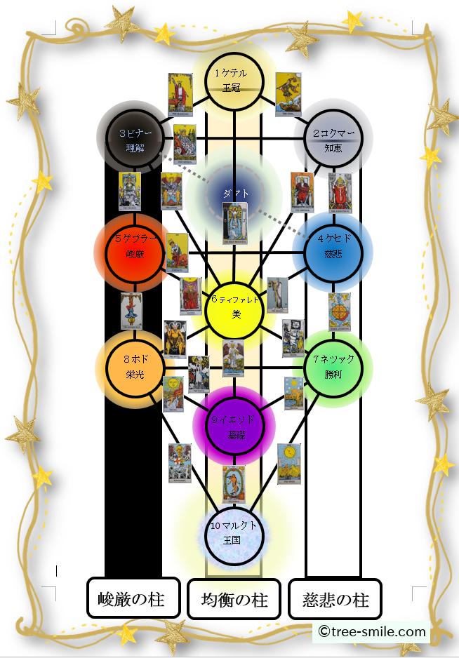 生命の樹 セフィロトの樹 treeoflife treeofsmile 3本の柱 峻厳の柱 均衡の柱 慈悲の柱