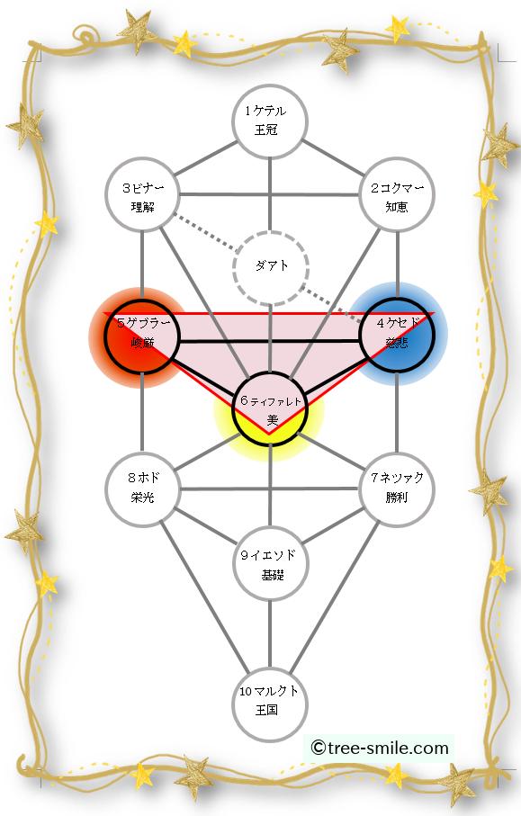 生命の樹 セフィロトの樹 treeoflife treeofsmile 論理的三角形