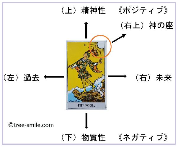 生命の樹 セフィロトの樹 treeoflife treeofsmile ライダー版タロット ウエイト版タロット タロットシンボル位置 タロット象徴位置 愚者